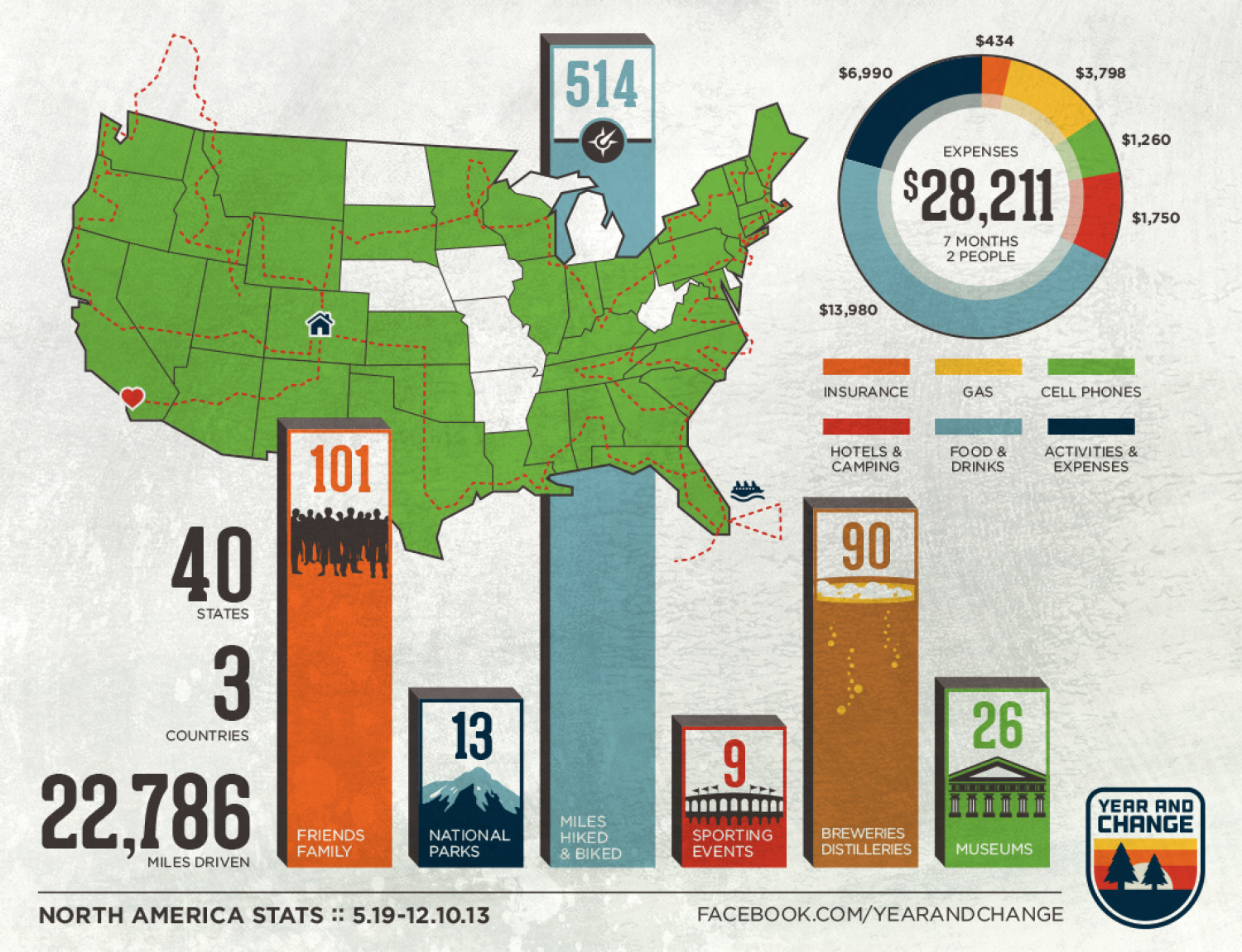 Year And Change Infographic Infographic