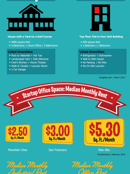 Yes Vegas! Move Your Startup To Las Vegas! Infographic