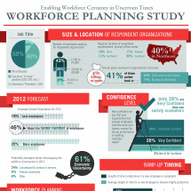 Yoh 2012 Workforce Labor Planning Study Infographic