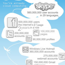 You Are Already Using the Cloud Infographic