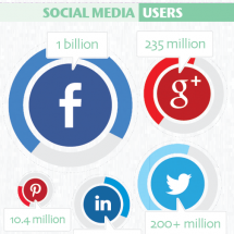You are the social media you're using Infographic
