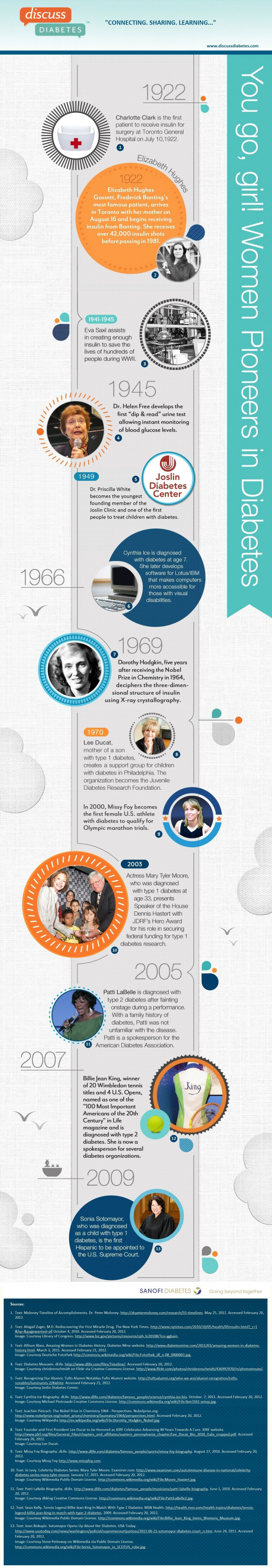 You Go, Girl! Women Pioneers in Diabetes  Infographic