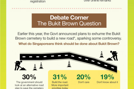 You Know Anot? Singaporean Sentiments, April 2012 Infographic