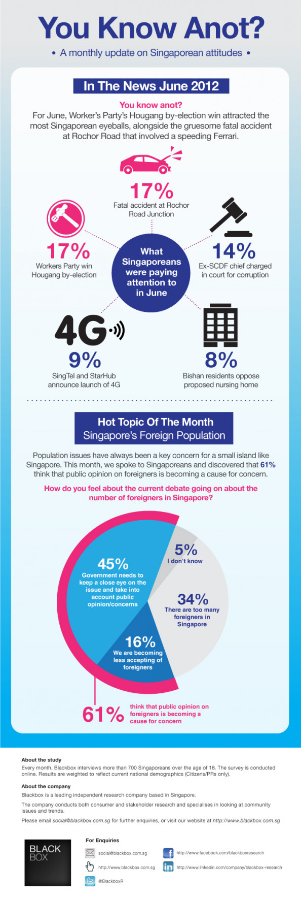 You Know Anot? Singaporean Sentiments, June 2012 Infographic