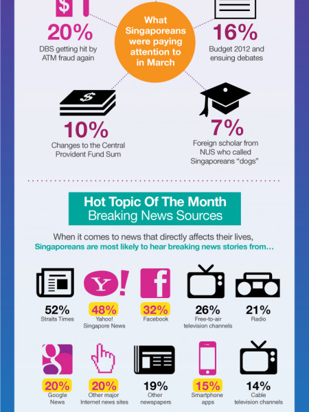 You Know Anot? Singaporean Sentiments, March 2012 Infographic