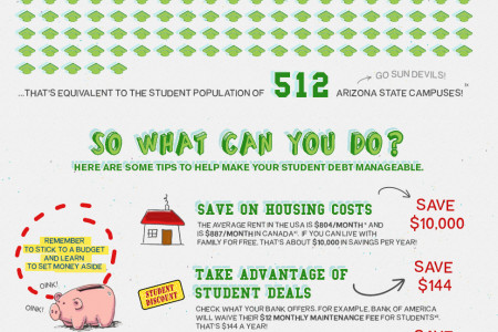 You Should Know and Do About Student Debt Infographic