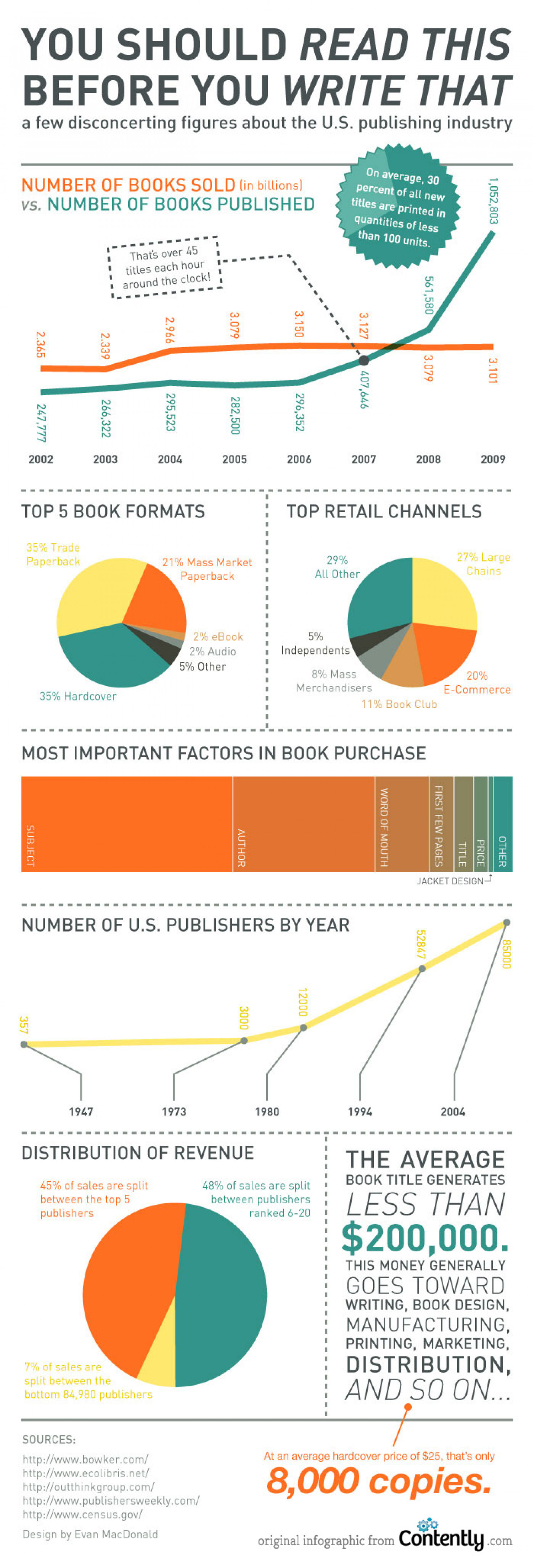 You Should Read This Before You Write That Infographic