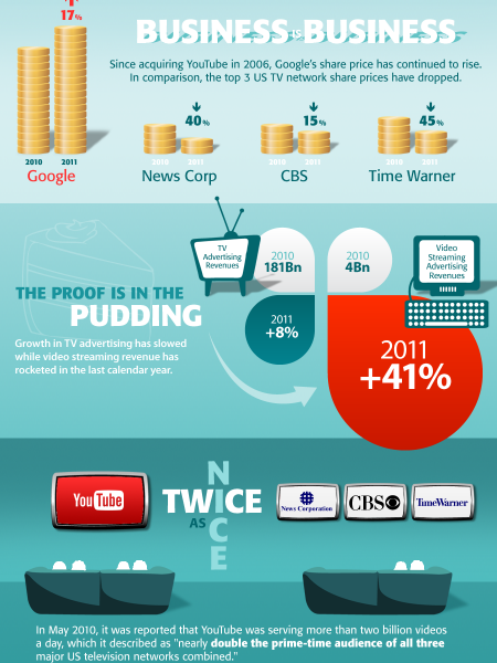 You Tube Killed TV Infographic