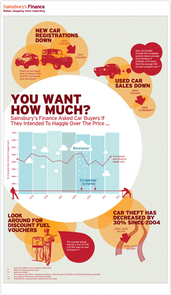 You Want How Much? Infographic