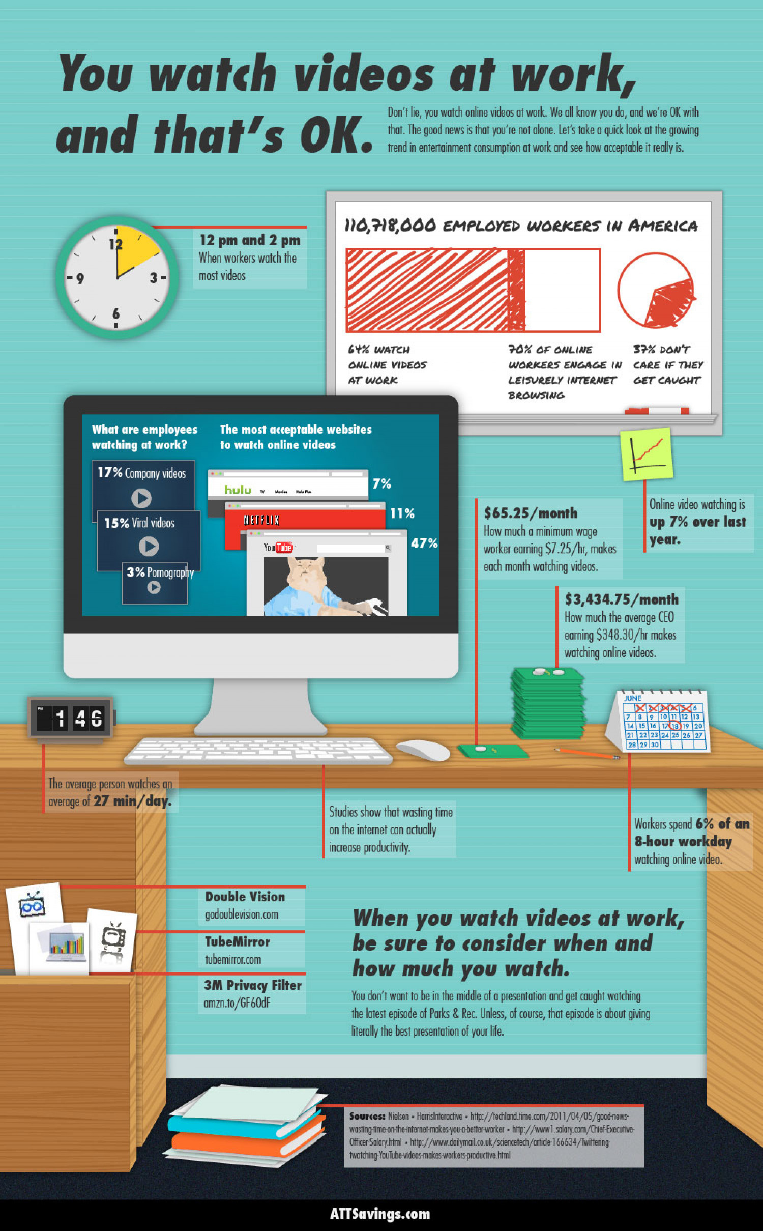You Watch Videos At Work, and That's OK. Infographic