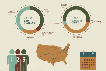 Young Audiences of Norther California Infographic