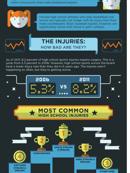 Young Bloods: The Truth about High School Sports Infographic