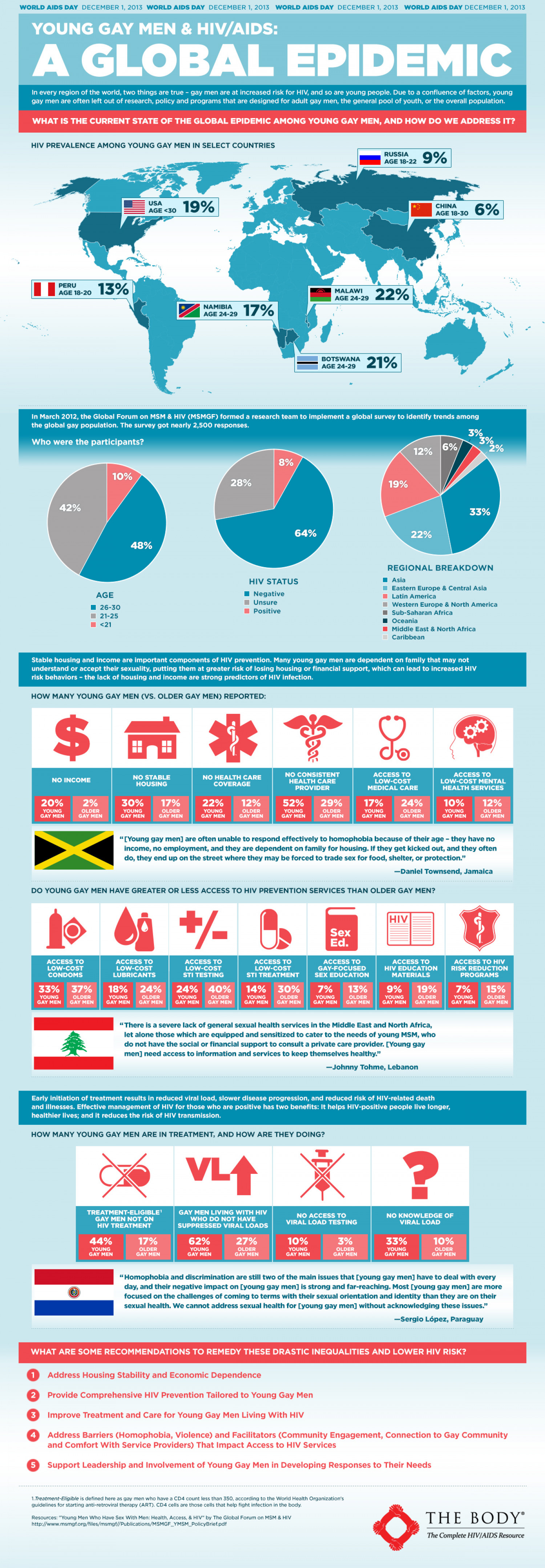 Young Gay Men & HIV/AIDS: A Global Epidemic Infographic
