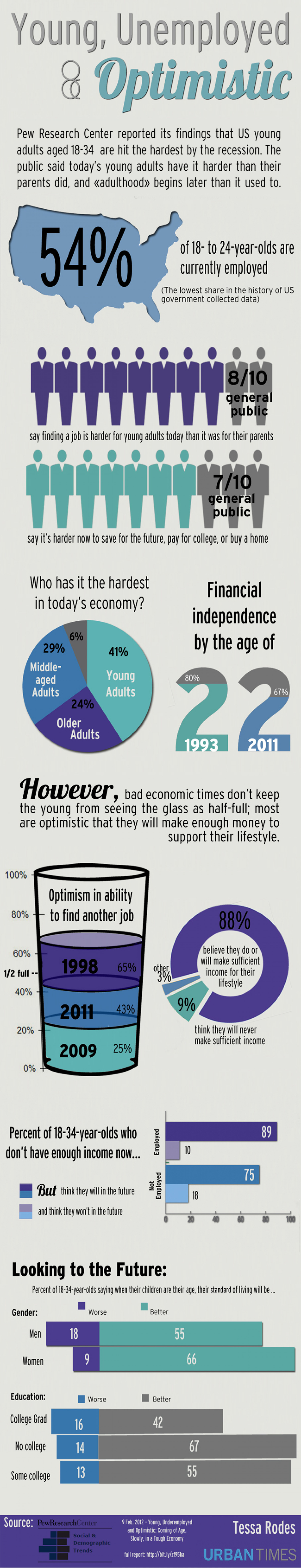 Young, Unemployed and Optimistic Infographic