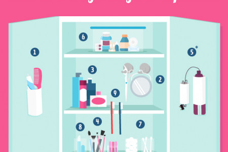 Your Bathroom Cabinet Organisation Cheatsheet Infographic
