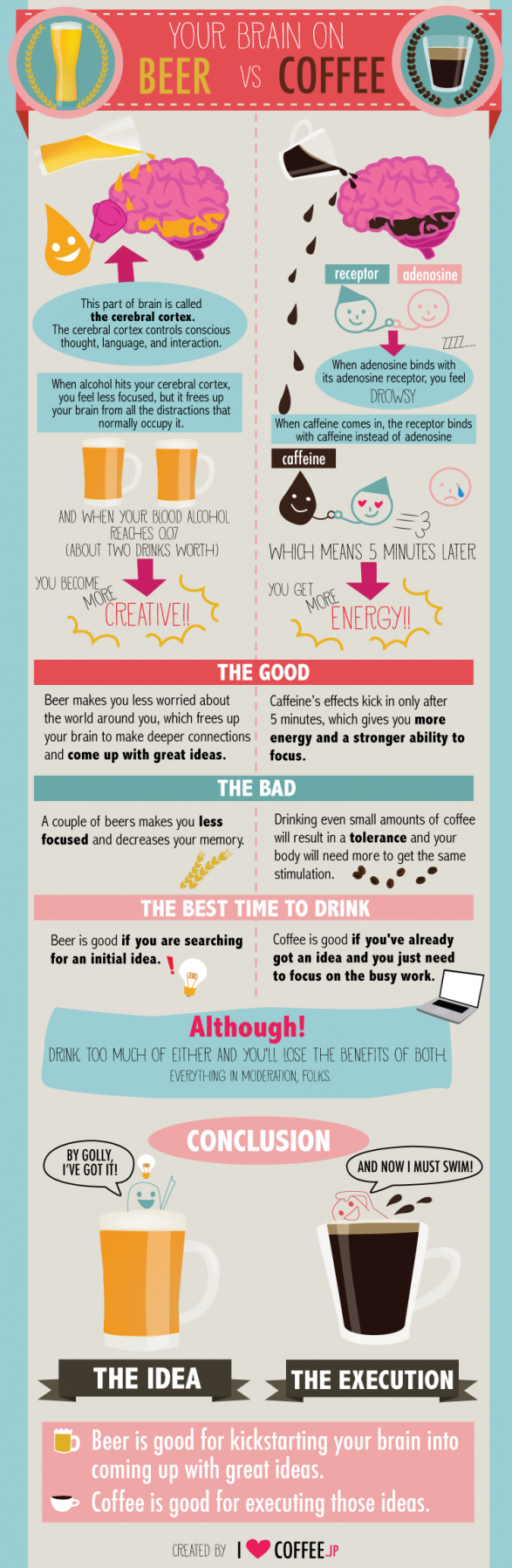Your Brain on Beer vs. Coffee