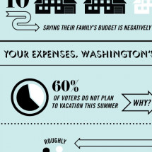 Your Budget, Washington's Fault? Infographic