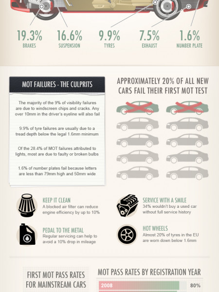Your car - Whats most likely to go wrong? Infographic