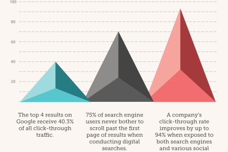 Your Company Is In Dire Need Of SEO Infographic