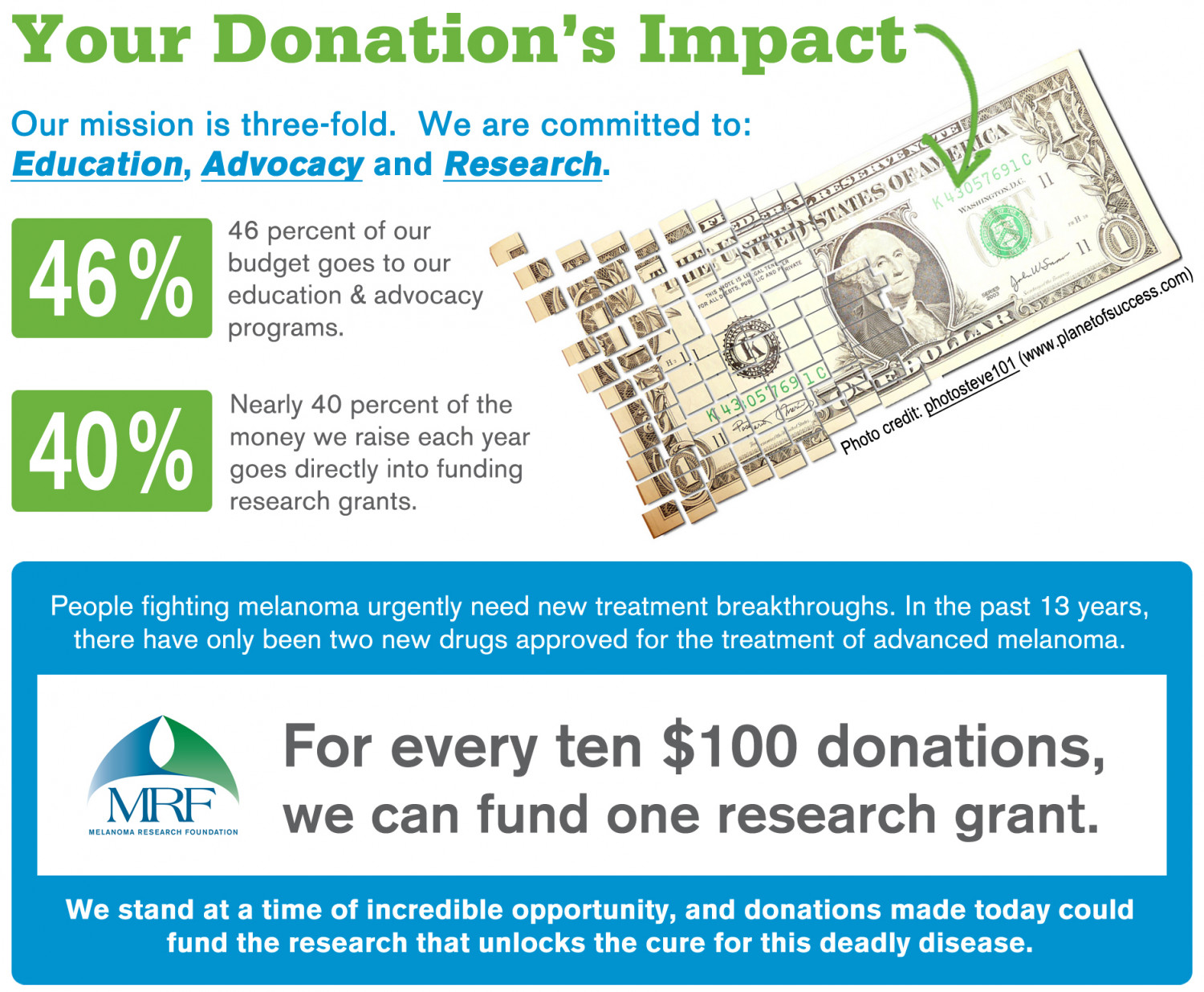 Your Donation's Impact at MRF Infographic