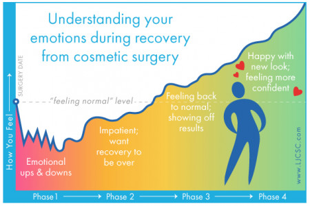 Your Emotions during Plastic Surgery Recovery Infographic