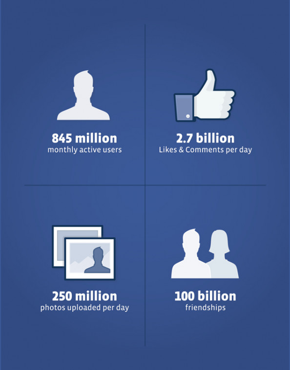 YOUR FIRST LOOK AT THE FACEBOOK S-1 Infographic
