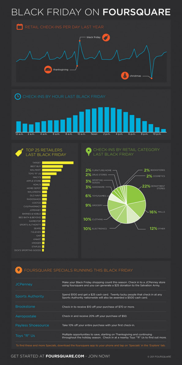 Your foursquare #BlackFriday survival guide! Infographic