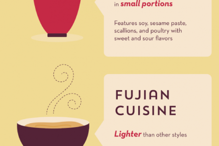 Your Guide to Chinese Food Infographic