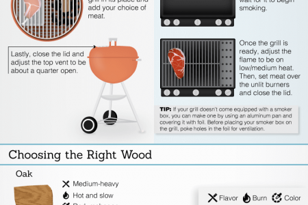 Your Guide to Smoking Food on a Gas or Charcoal Grill Infographic
