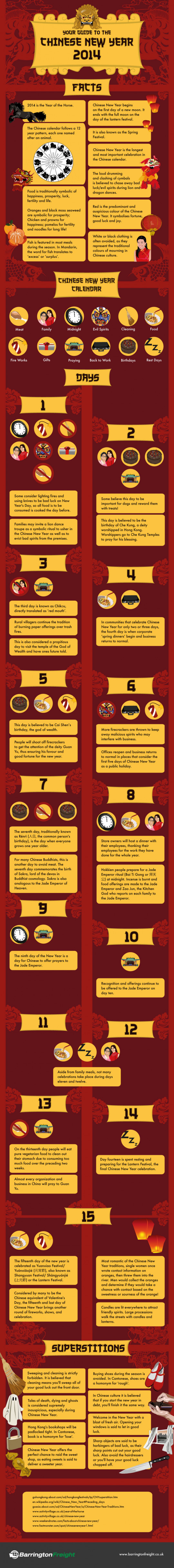 Your Guide To The Chinese New Year 2014