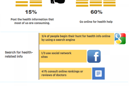 Your health and social media Infographic
