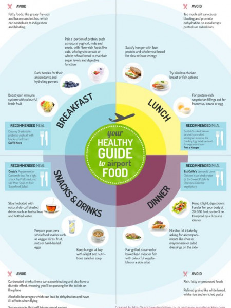 Your Healthy guide to Airport Food Infographic