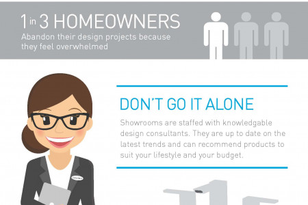 Your Kitchen and Bath Remodel: Why Showrooms Work! Infographic