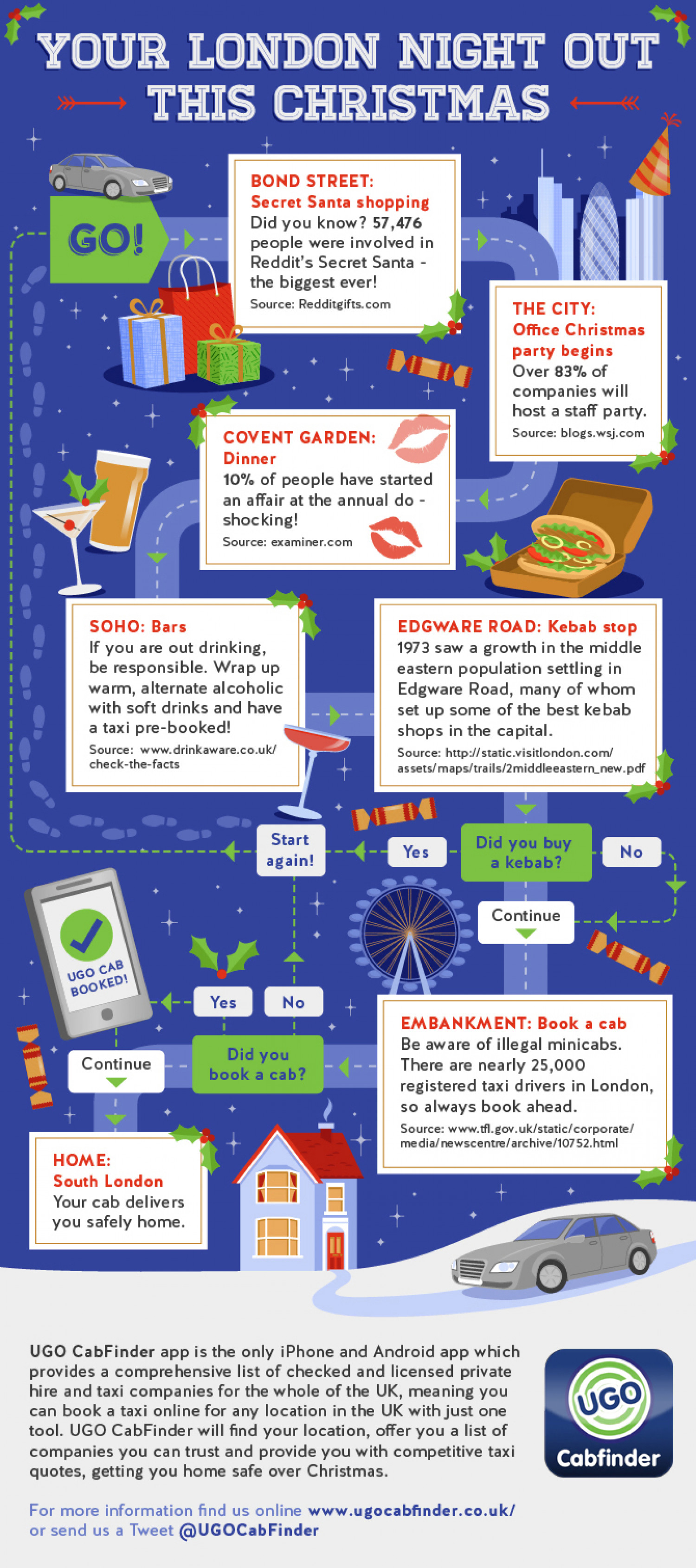 Your London Night Out This Christmas Infographic