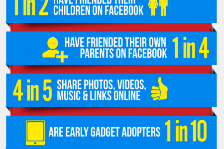 Your Mom is on Facebook Infographic