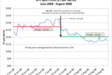 Your Offensive Obama Oil Policy: WTI Spot Prices Infographic