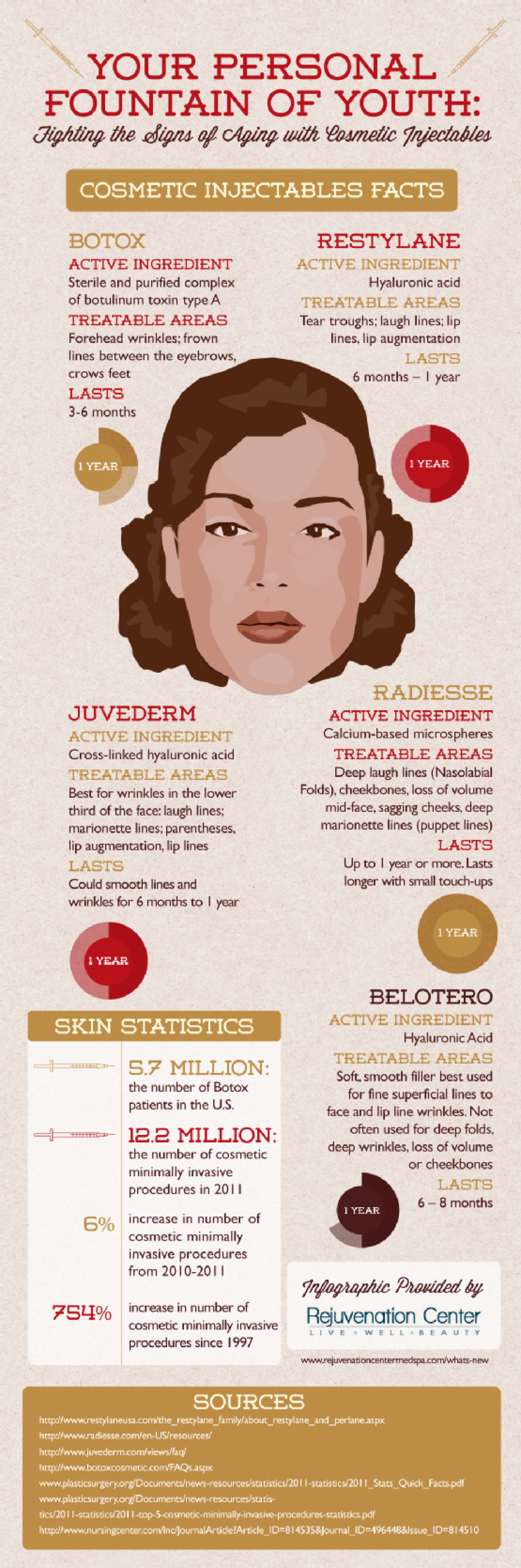 Your Personal Fountain of Youth: Fighting the Signs of Aging with Cosmetic Injectables Infographic