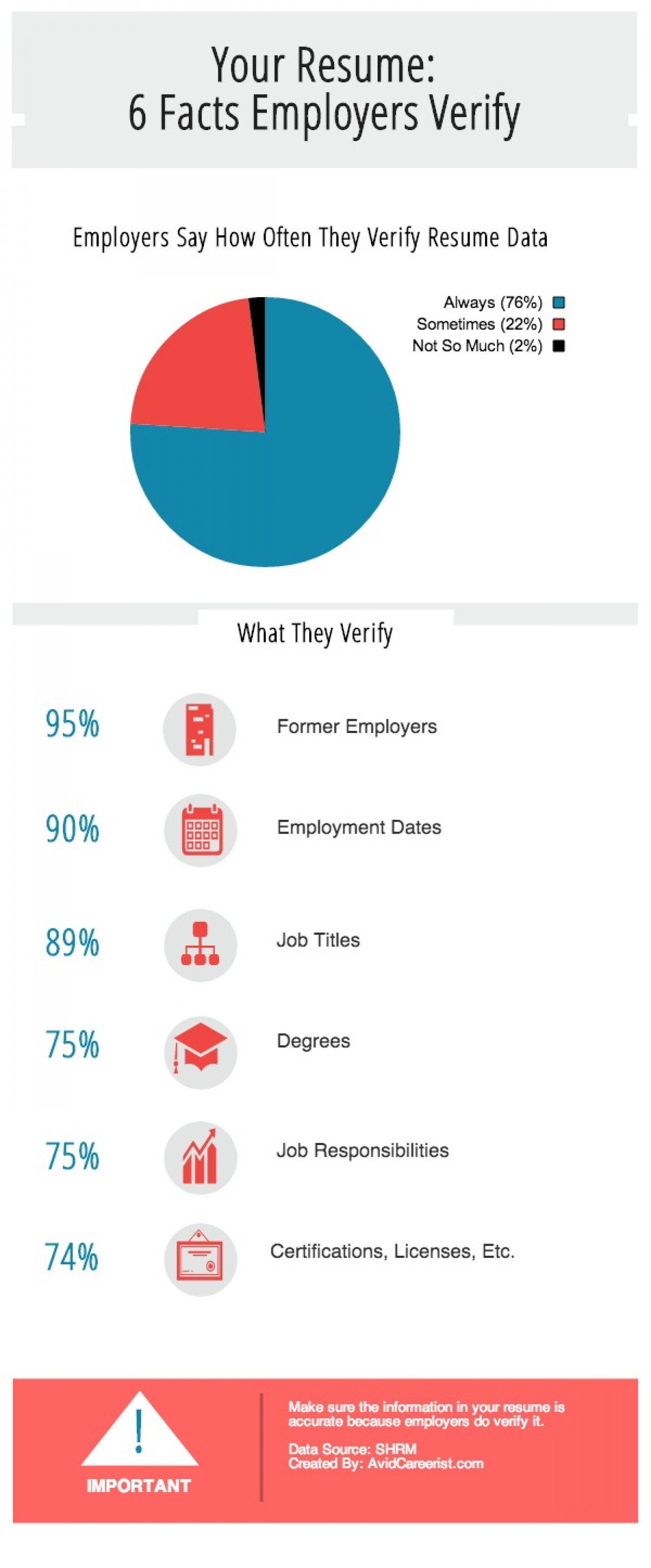 Your Resume: 6 Fact Employers Verify Infographic