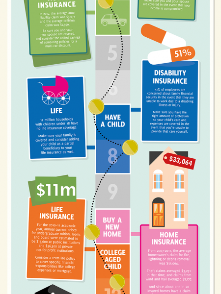 Your Workplace Benefits Road Map Infographic