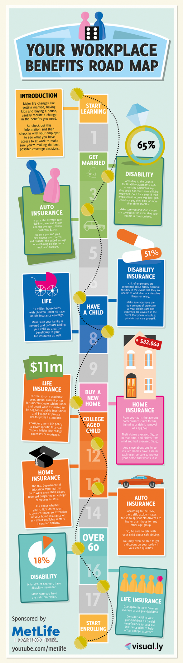 Your Workplace Benefits Road Map