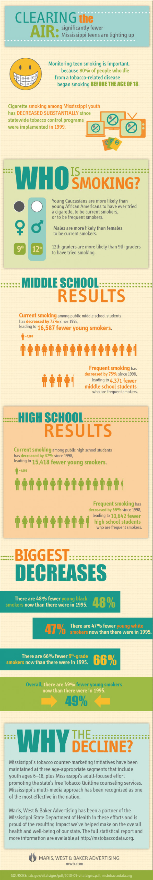Youth Smoking Declines in Mississippi Infographic