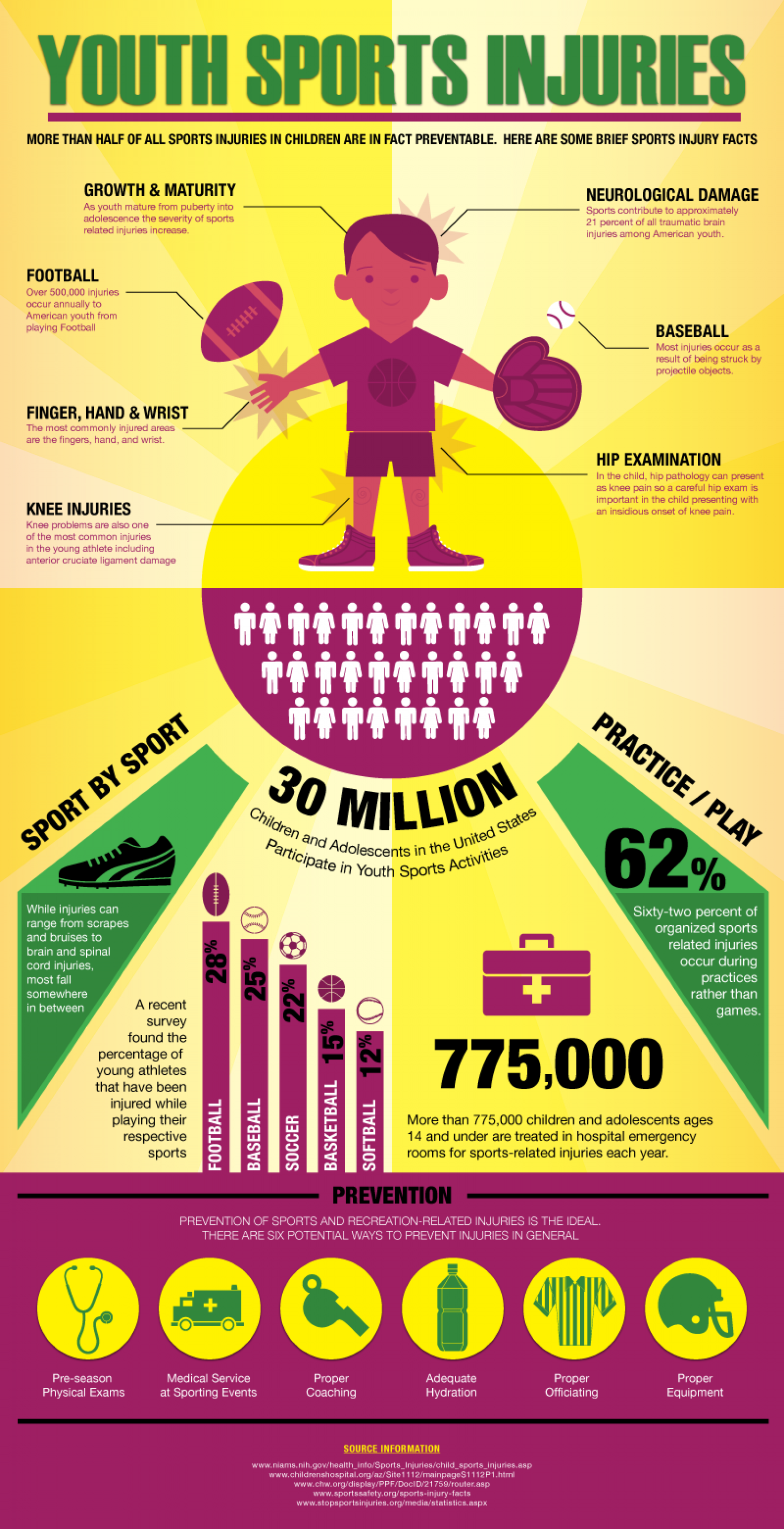 Youth Sports Injuries Infographic