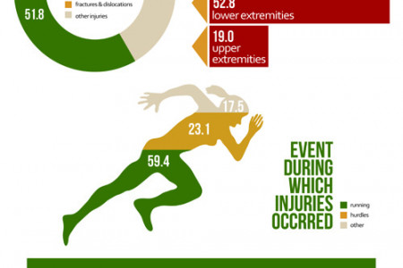 Youth Track Injuries Infographic