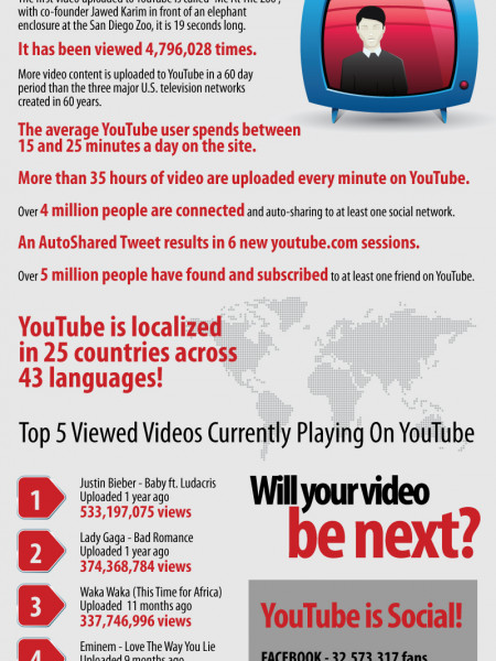 YouTube: 6 Years and Counting  Infographic
