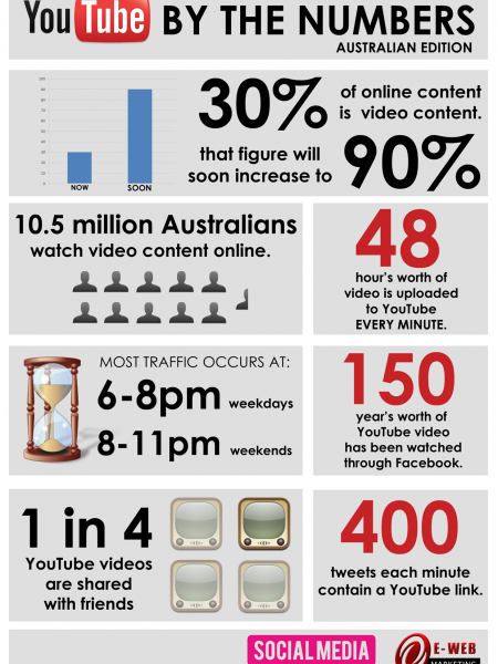 YouTube By The Numbers (Australian Edition) Infographic