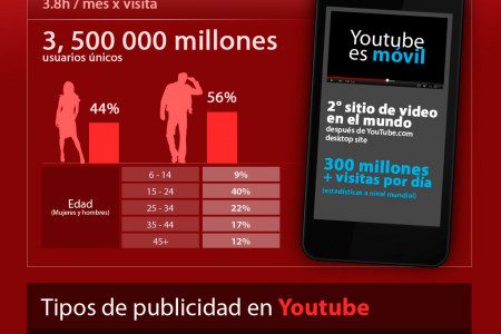 Youtube Perú Infographic