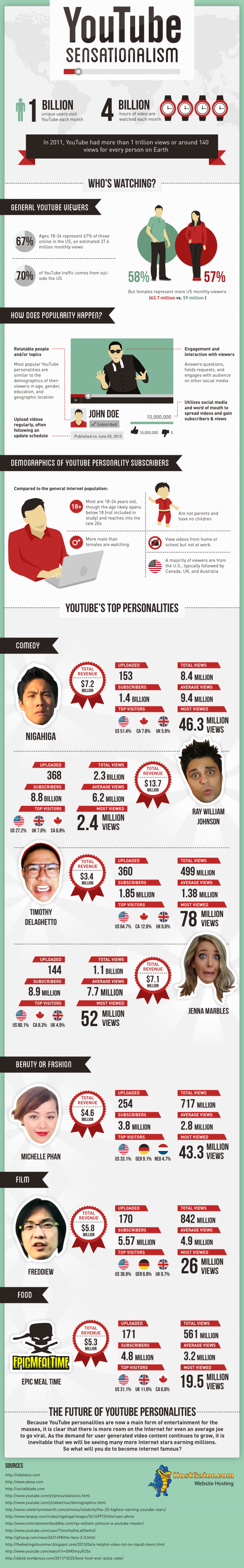 YouTube Sensationlism Infographic