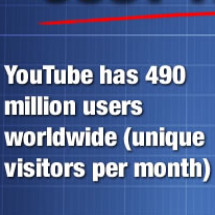 YouTube The Facts Infographic