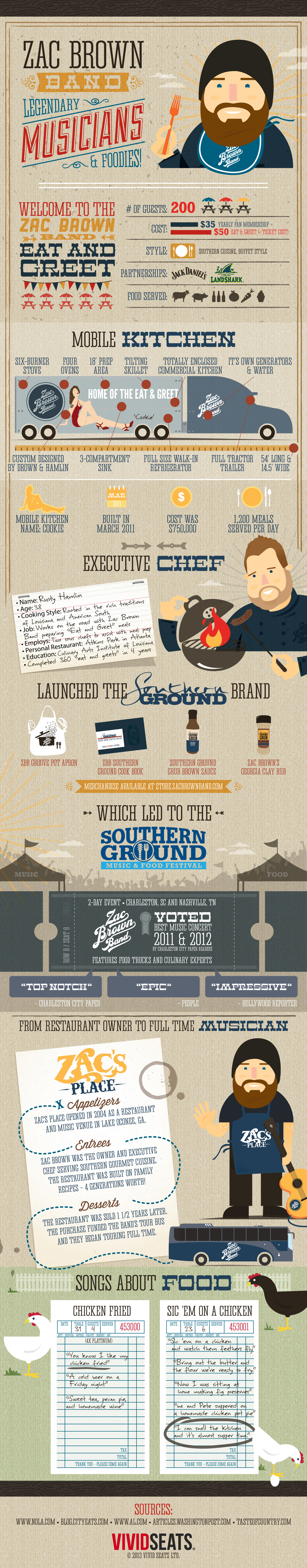 Zac Brown Band: Legendary Musicians and Foodies Infographic