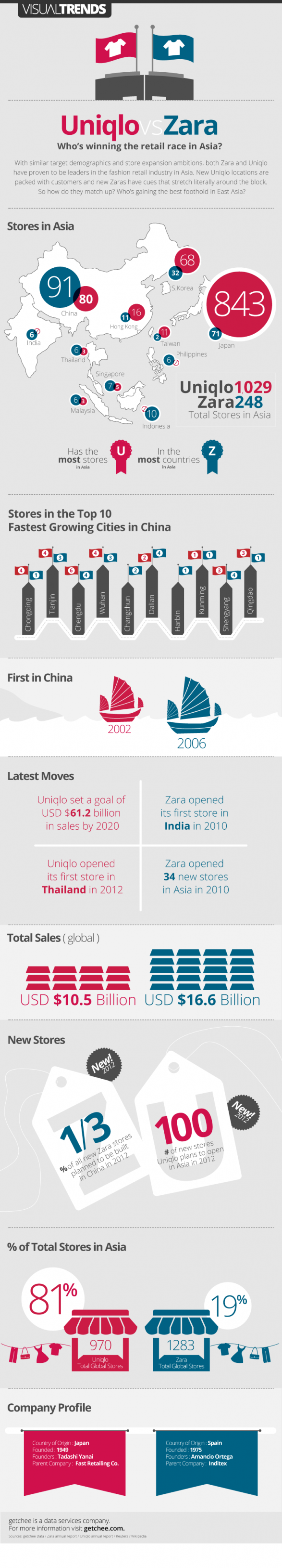 Zara vs. Uniqlo in Asia - who